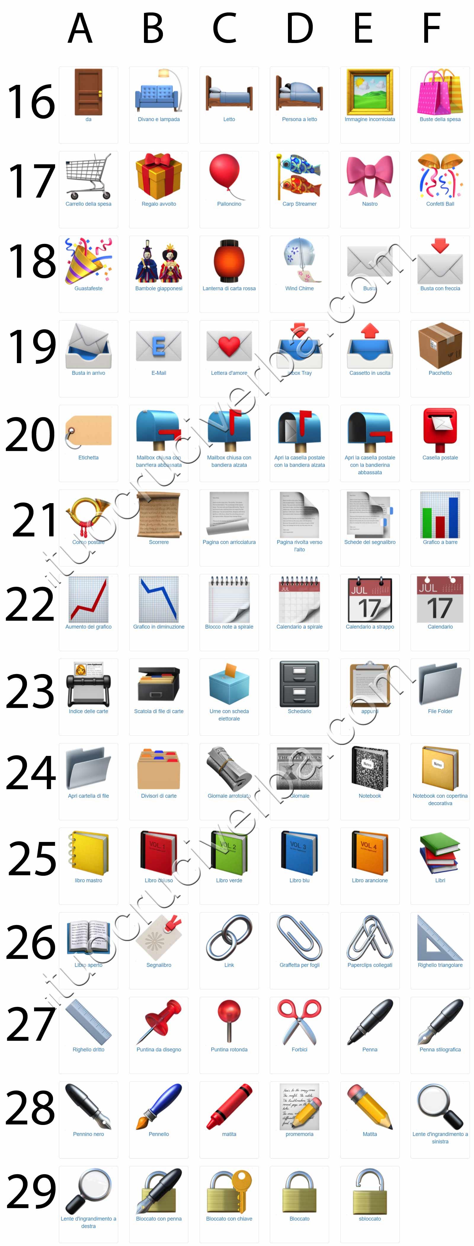 Significato degli emoji della categoria oggetti