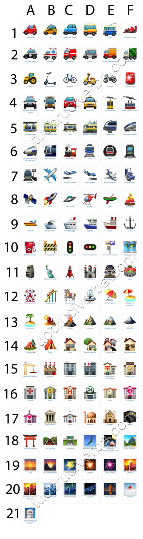 il significato degli emoji della categoria viaggi e luoghi