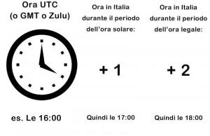 come calcolare l'ora UTC attuale in Italia