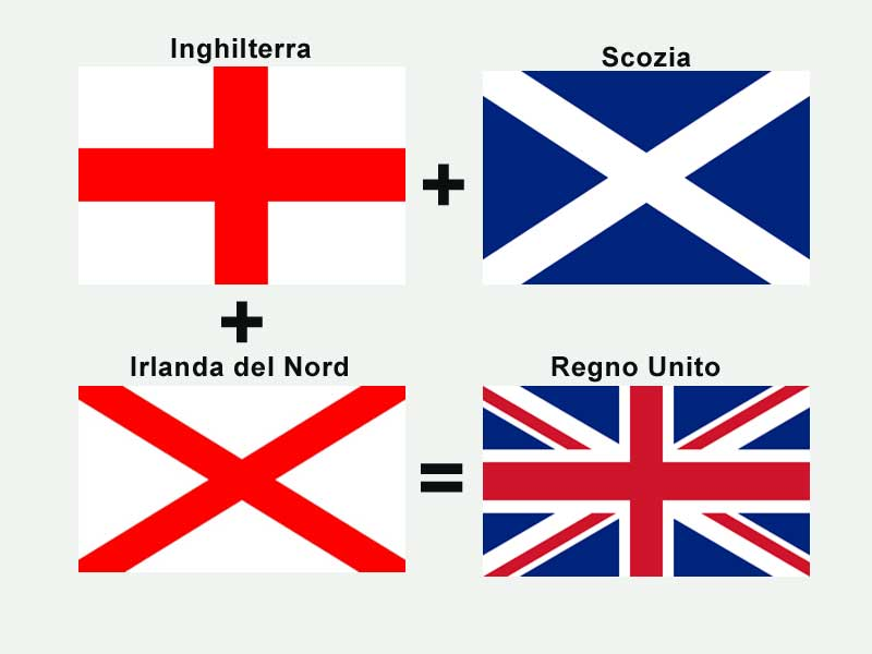 significato bandiera Regno Unito